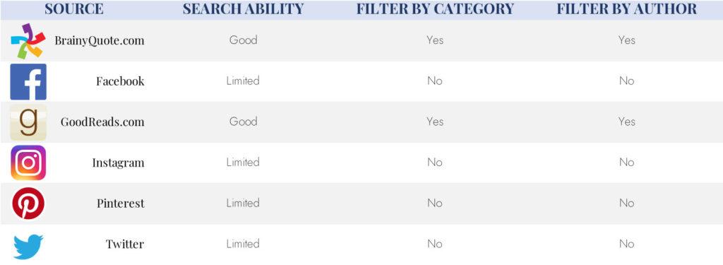 Quote Sources Comparison Table